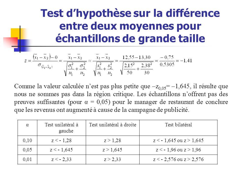 Test dhypothèse sur la différence entre deux moyennes pour échantillons de grande taille αTest unilatéral à gauche Test unilatéral à droiteTest bilaté