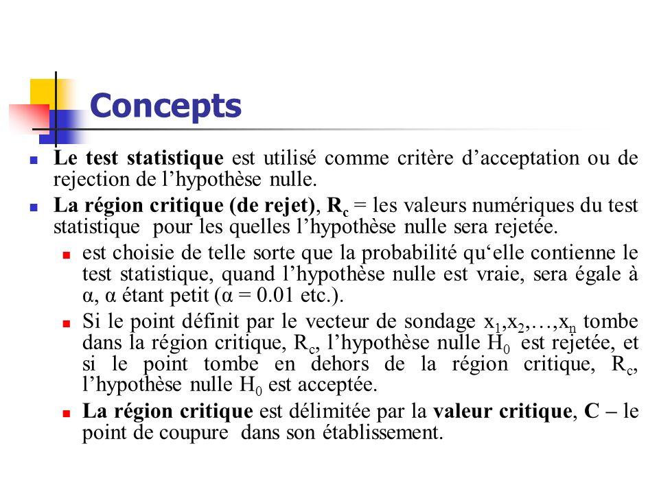 Concepts Le test statistique est utilisé comme critère dacceptation ou de rejection de lhypothèse nulle. La région critique (de rejet), R c = les vale