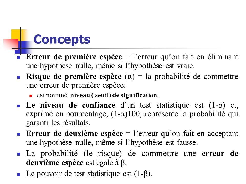 Concepts Erreurs dans les tests dhypothèses α = P(rejet de H 0 ׀ H 0 est correcte) = P(erreur de première espèce) β= P(acceptation de H 0 ׀ H 0 est fausse) = P(erreur de deuxième espèce) DécisionHypothèse vraie dacceptationH0H0 H1H1 H0H0 Décision correcte (probabilité 1-α) Erreur de deuxième espèce (risque β) H1H1 Erreur de première espèce (risque α) Décision correcte (probabilité 1-β)