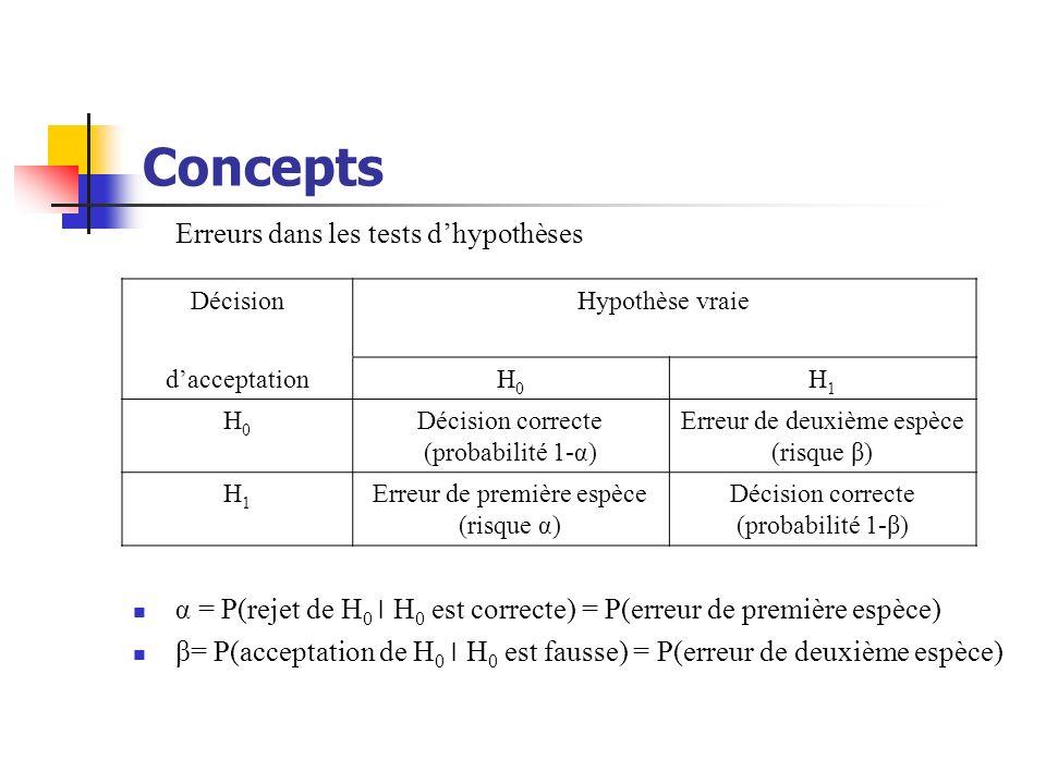 Concepts Erreurs dans les tests dhypothèses α = P(rejet de H 0 ׀ H 0 est correcte) = P(erreur de première espèce) β= P(acceptation de H 0 ׀ H 0 est fa