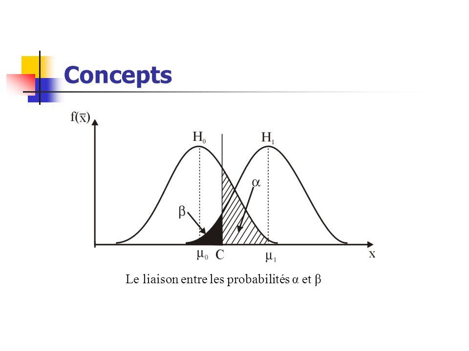 Concepts α et β quand la taille de léchantillon n > n Comme,, avec laugmentation de la taille n de léchantillon, les écarts-type des distributions pour H 0 et H 1 deviennent plus petits et, évidemment, α, et aussi β, baissent.