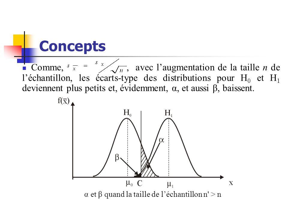 Concepts α et β quand la taille de léchantillon n' > n Comme,, avec laugmentation de la taille n de léchantillon, les écarts-type des distributions po