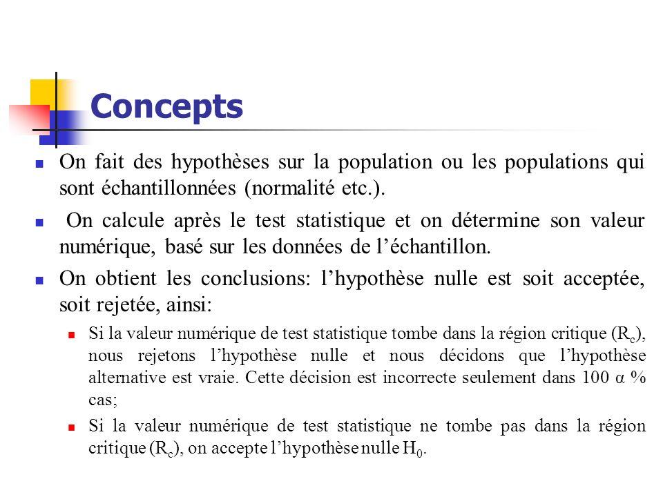 Concepts On fait des hypothèses sur la population ou les populations qui sont échantillonnées (normalité etc.). On calcule après le test statistique e