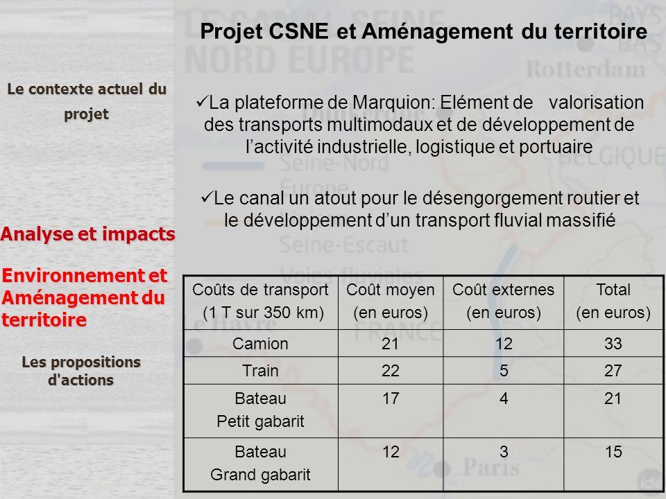 Le contexte actuel du projet Analyse et impacts Les propositions d'actions Environnement et Aménagement du territoire Projet CSNE et Aménagement du te