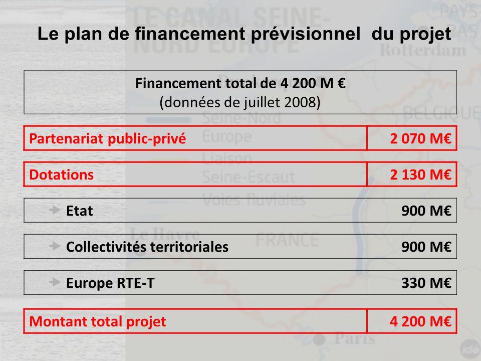 Le plan de financement prévisionnel du projet Financement total de 4 200 M (données de juillet 2008) Partenariat public-privé2 070 M Dotations2 130 M