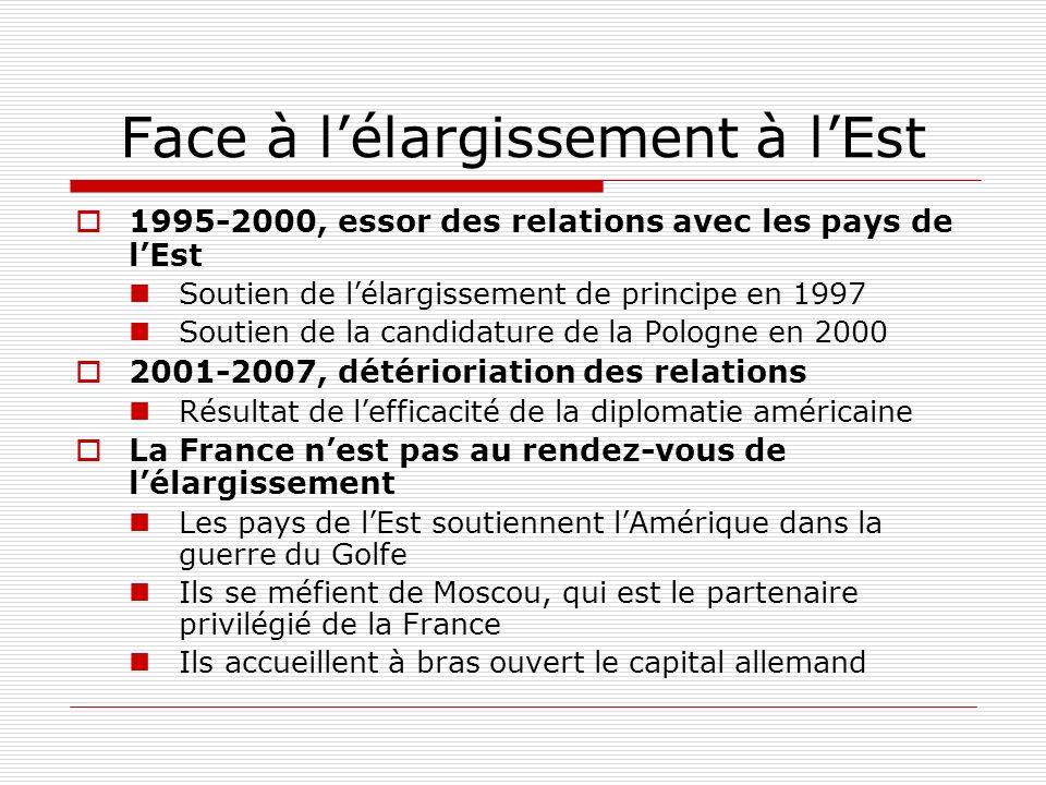 Face à lélargissement à lEst 1995-2000, essor des relations avec les pays de lEst Soutien de lélargissement de principe en 1997 Soutien de la candidature de la Pologne en 2000 2001-2007, détérioriation des relations Résultat de lefficacité de la diplomatie américaine La France nest pas au rendez-vous de lélargissement Les pays de lEst soutiennent lAmérique dans la guerre du Golfe Ils se méfient de Moscou, qui est le partenaire privilégié de la France Ils accueillent à bras ouvert le capital allemand