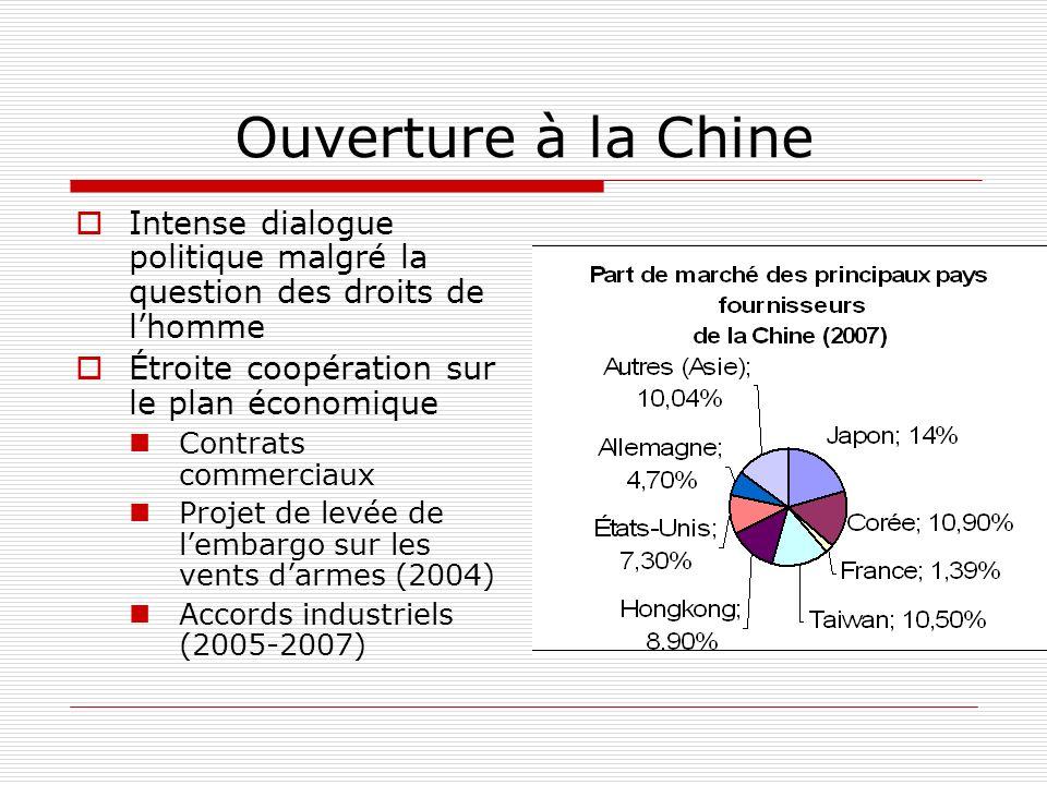 Ouverture à la Chine Intense dialogue politique malgré la question des droits de lhomme Étroite coopération sur le plan économique Contrats commerciaux Projet de levée de lembargo sur les vents darmes (2004) Accords industriels (2005-2007)