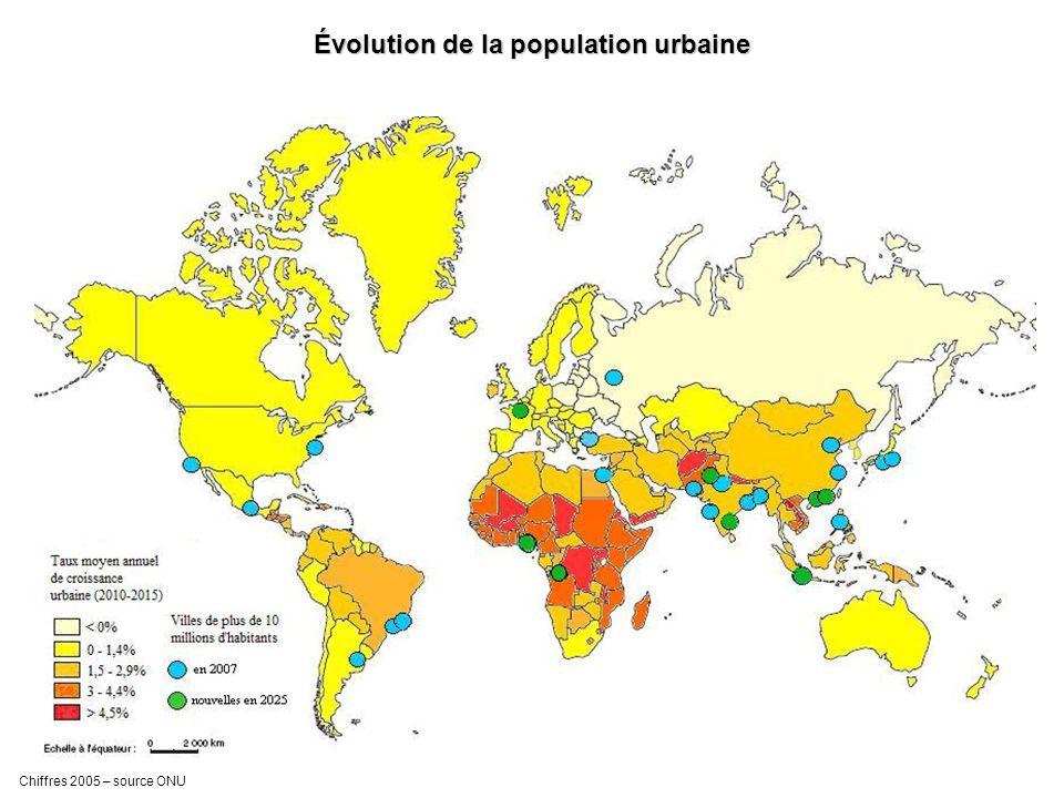 Évolution de la population urbaine Chiffres 2005 – source ONU