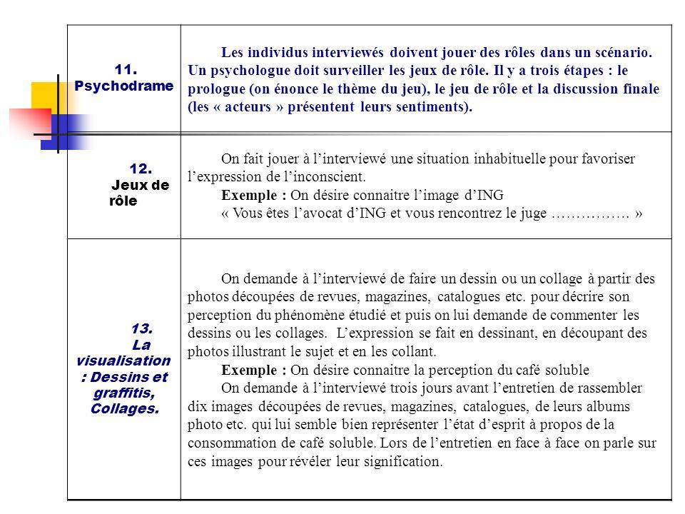 11. Psychodrame Les individus interviewés doivent jouer des rôles dans un scénario. Un psychologue doit surveiller les jeux de rôle. Il y a trois étap