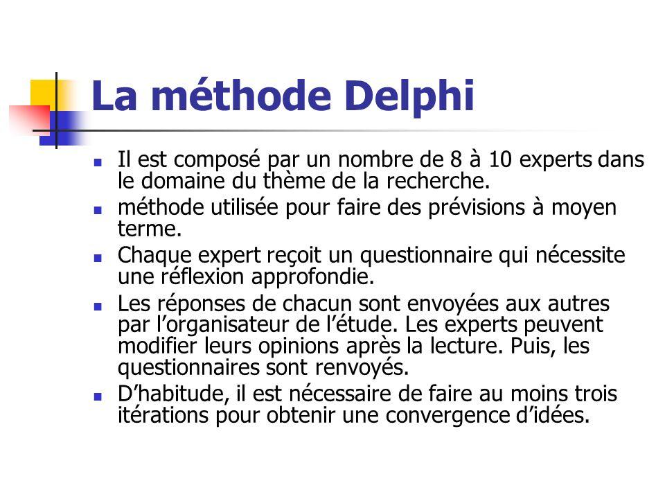 La méthode Delphi Il est composé par un nombre de 8 à 10 experts dans le domaine du thème de la recherche. méthode utilisée pour faire des prévisions