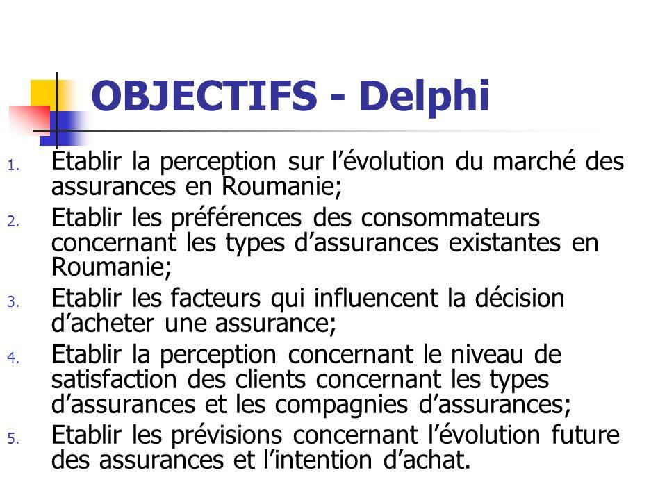 OBJECTIFS - Delphi 1. Etablir la perception sur lévolution du marché des assurances en Roumanie; 2. Etablir les préférences des consommateurs concerna
