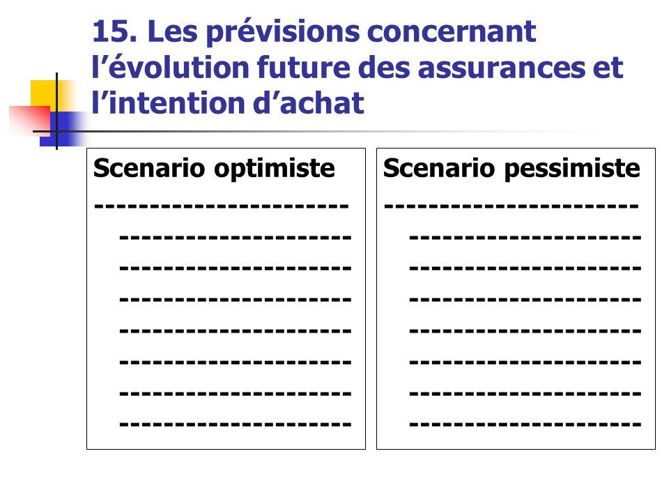 15. Les prévisions concernant lévolution future des assurances et lintention dachat Scenario optimiste ----------------------- --------------------- -