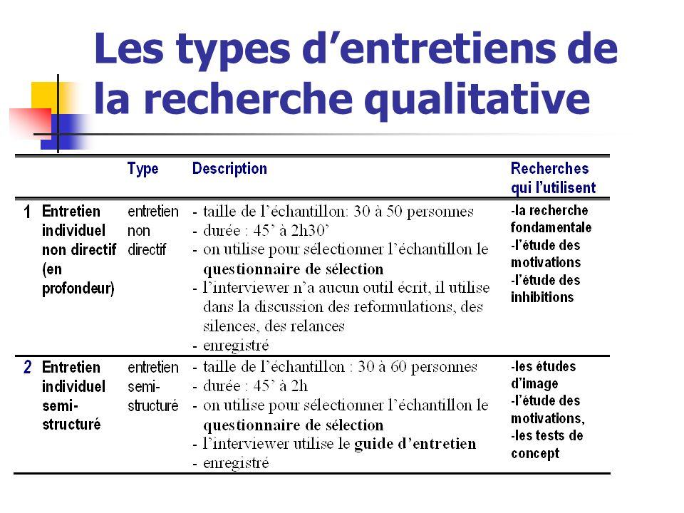 Guide dentretien Il est utilisé pour que les entretiens soient identiques.