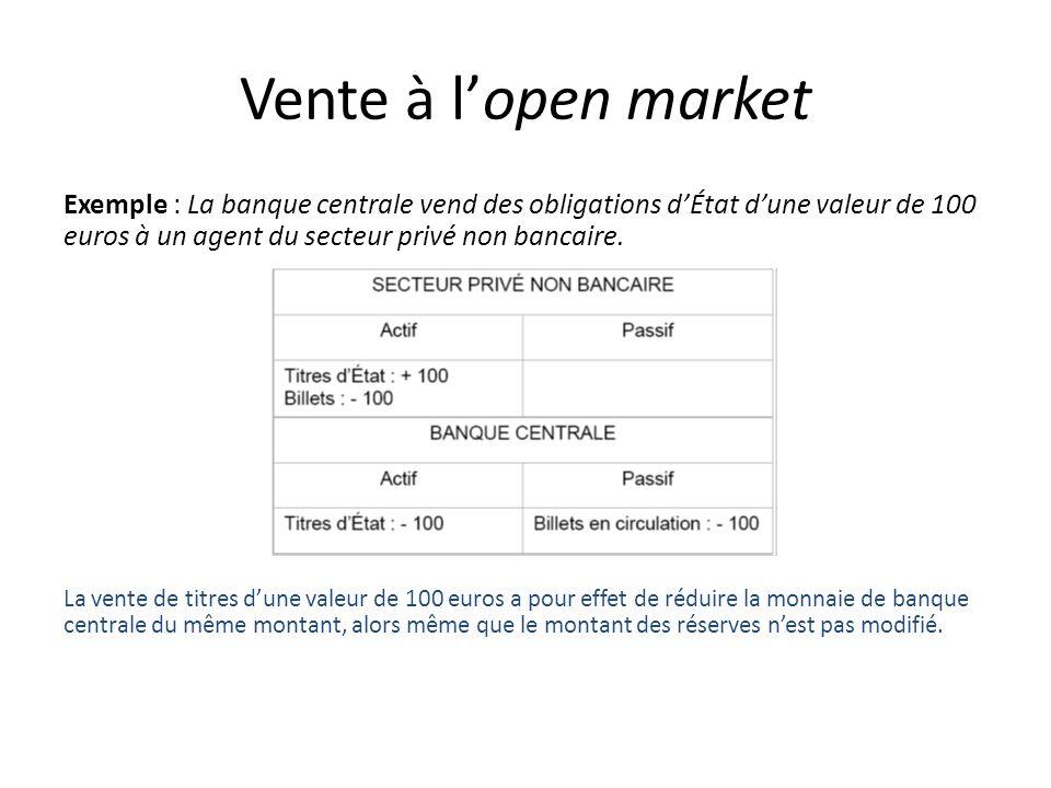 Vente à lopen market Exemple : La banque centrale vend des obligations dÉtat dune valeur de 100 euros à un agent du secteur privé non bancaire. La ven
