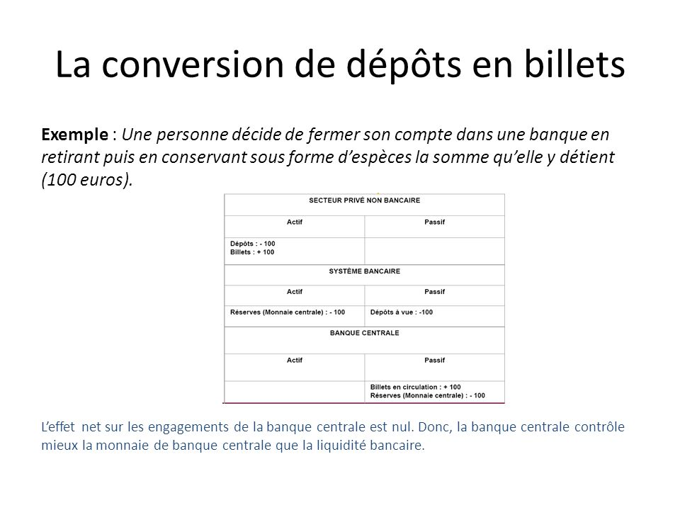 La conversion de dépôts en billets Exemple : Une personne décide de fermer son compte dans une banque en retirant puis en conservant sous forme despèc