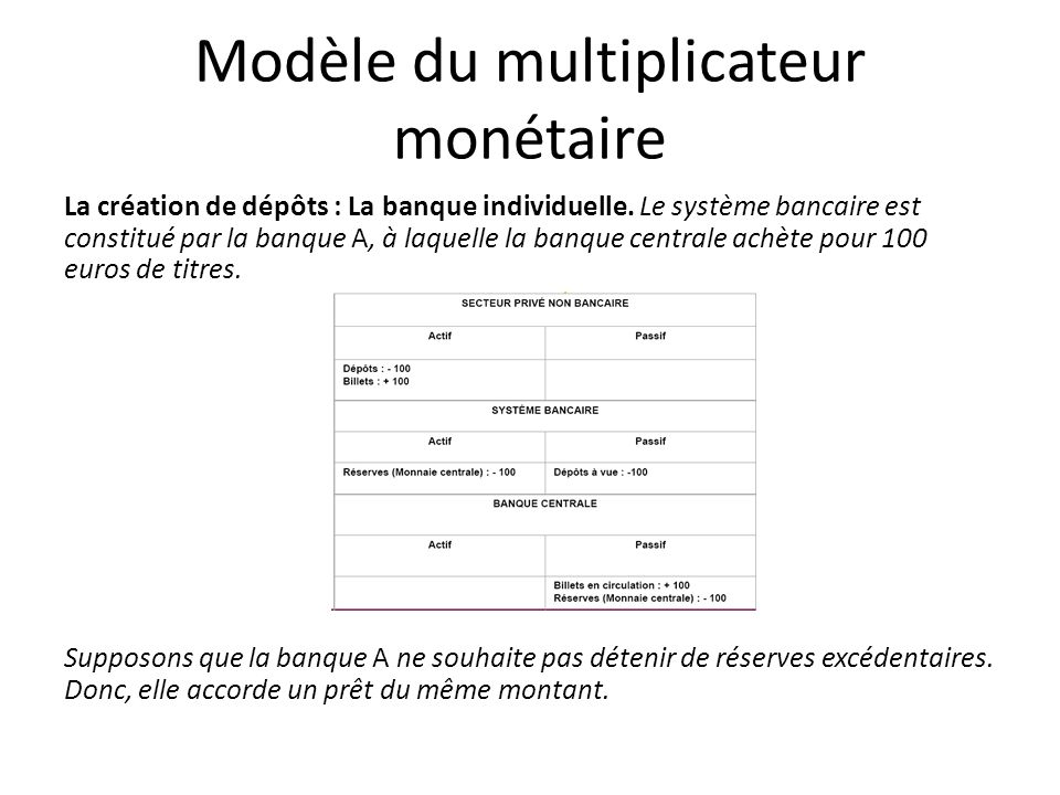 Modèle du multiplicateur monétaire La création de dépôts : La banque individuelle. Le système bancaire est constitué par la banque A, à laquelle la ba