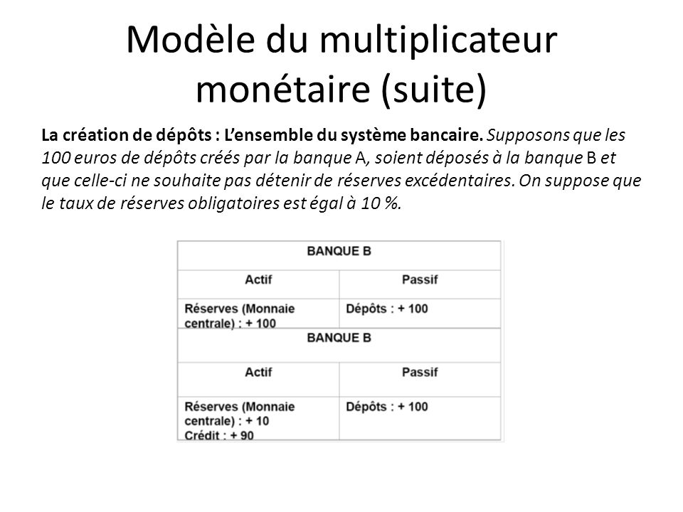 Modèle du multiplicateur monétaire (suite) La création de dépôts : Lensemble du système bancaire. Supposons que les 100 euros de dépôts créés par la b