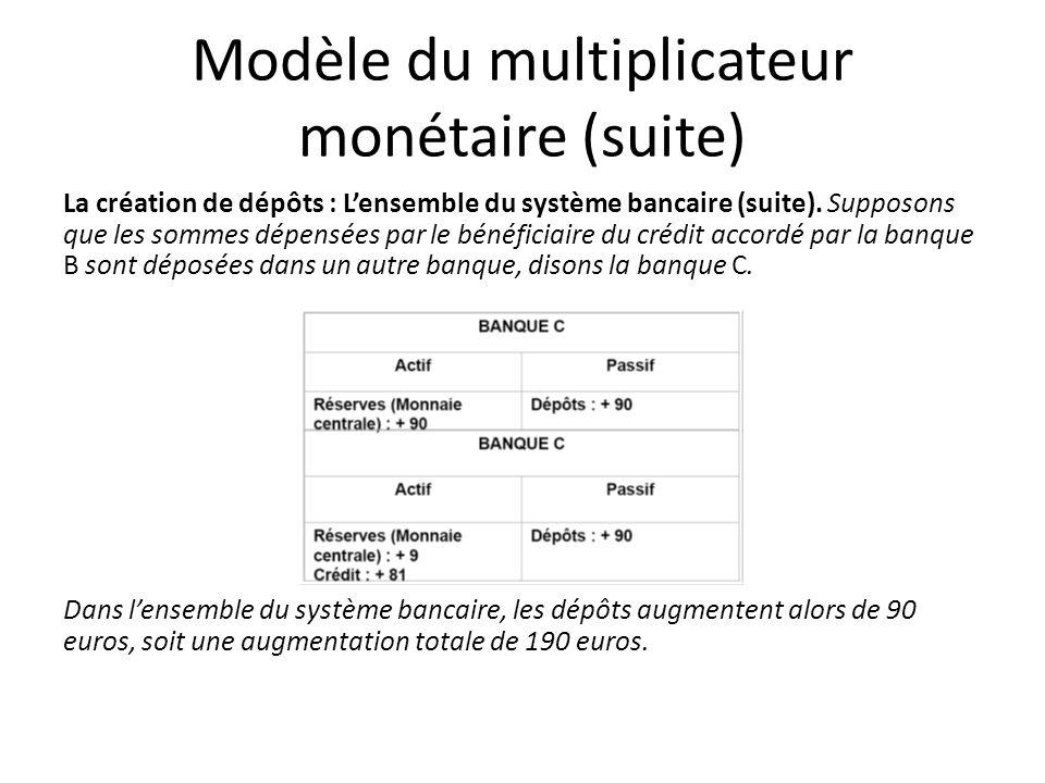 Modèle du multiplicateur monétaire (suite) La création de dépôts : Lensemble du système bancaire (suite). Supposons que les sommes dépensées par le bé