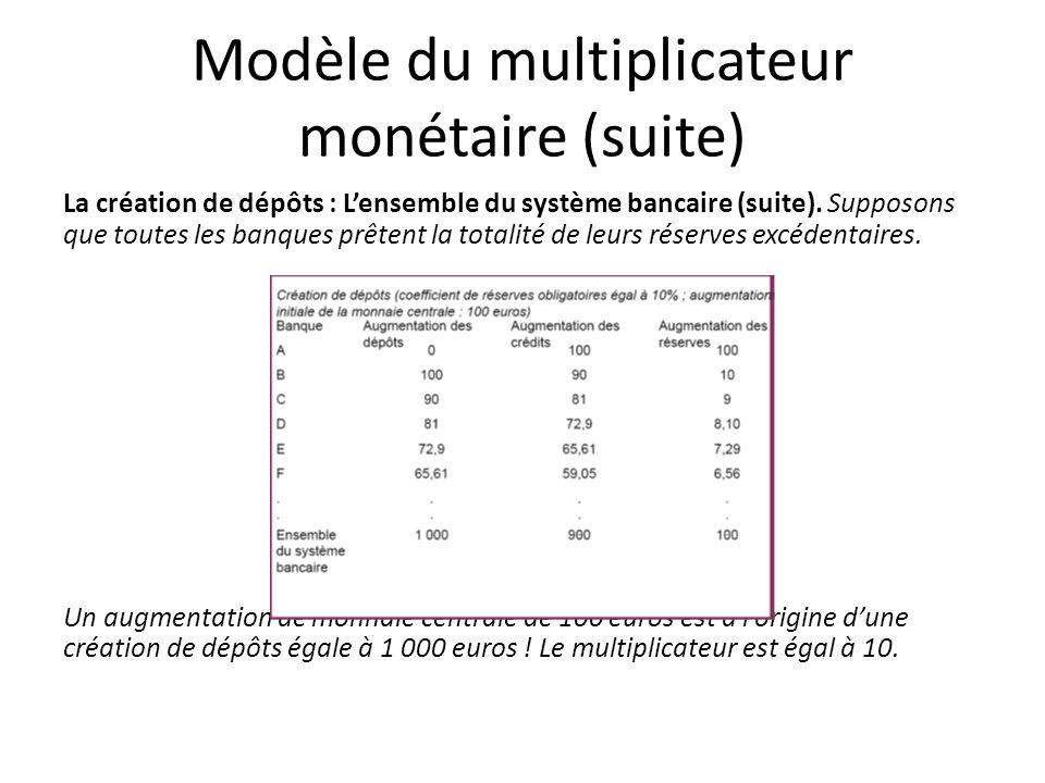 Modèle du multiplicateur monétaire (suite) La création de dépôts : Lensemble du système bancaire (suite). Supposons que toutes les banques prêtent la
