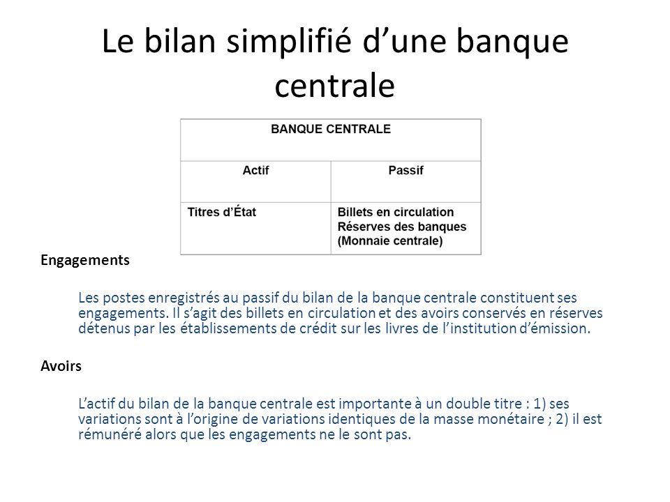 Le bilan simplifié dune banque centrale Engagements Les postes enregistrés au passif du bilan de la banque centrale constituent ses engagements. Il sa
