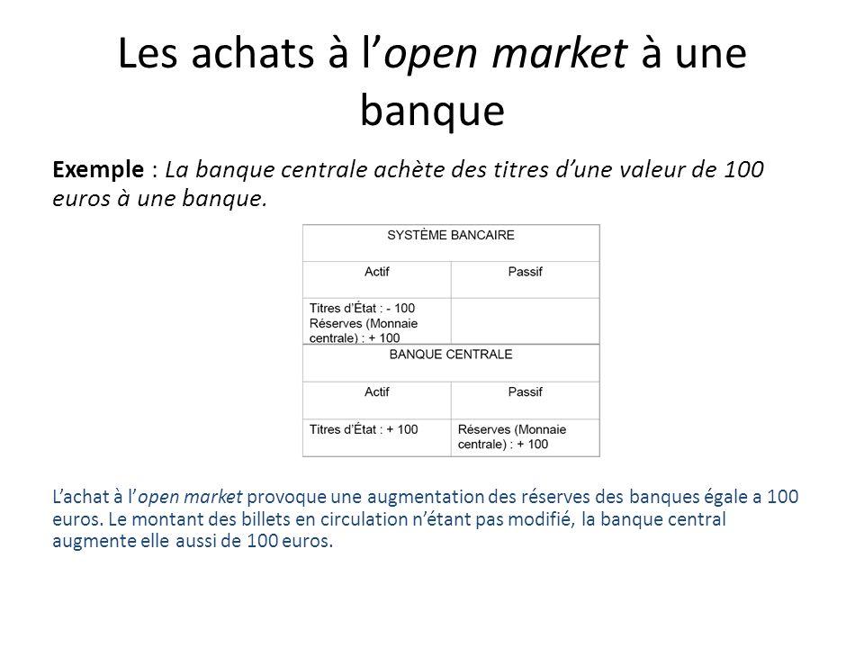 Les achats à lopen market à une banque Exemple : La banque centrale achète des titres dune valeur de 100 euros à une banque. Lachat à lopen market pro
