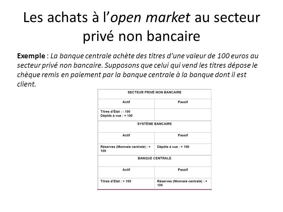 Les achats à lopen market au secteur privé non bancaire Exemple : La banque centrale achète des titres dune valeur de 100 euros au secteur privé non b