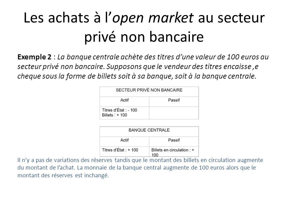 Les achats à lopen market au secteur privé non bancaire Exemple 2 : La banque centrale achète des titres dune valeur de 100 euros au secteur privé non