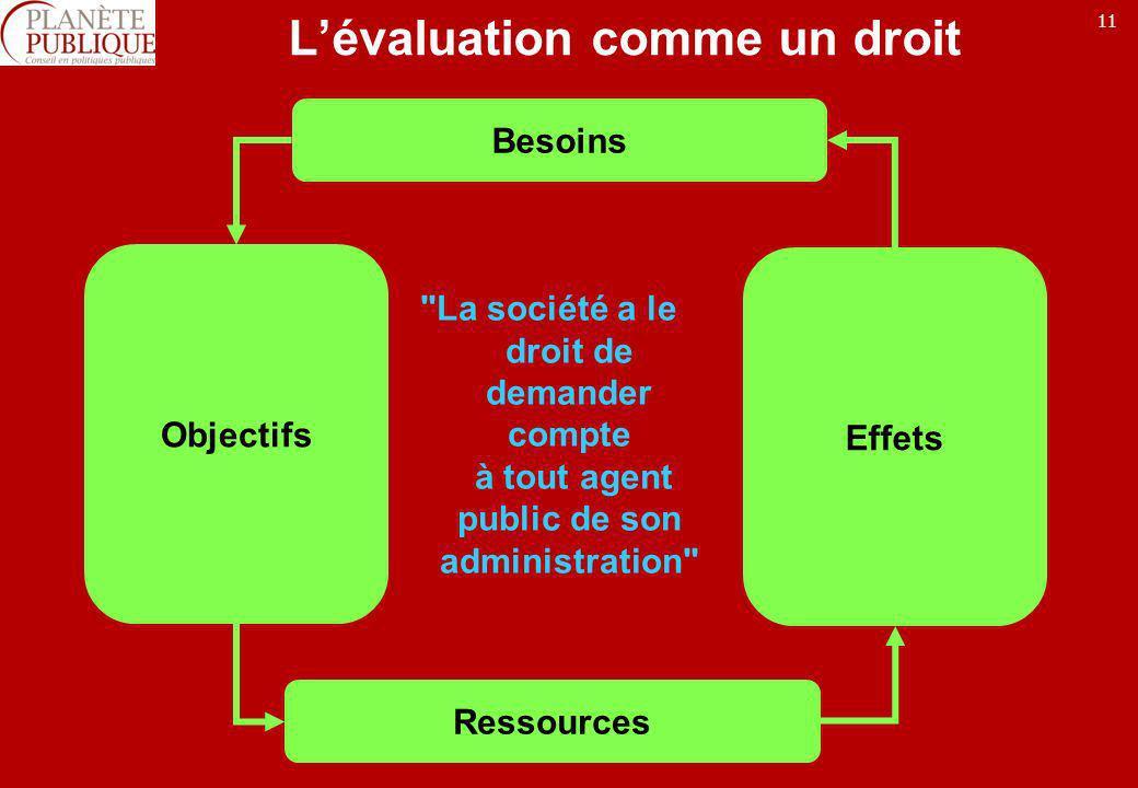 11 Lévaluation comme un droit Besoins Objectifs Ressources Effets