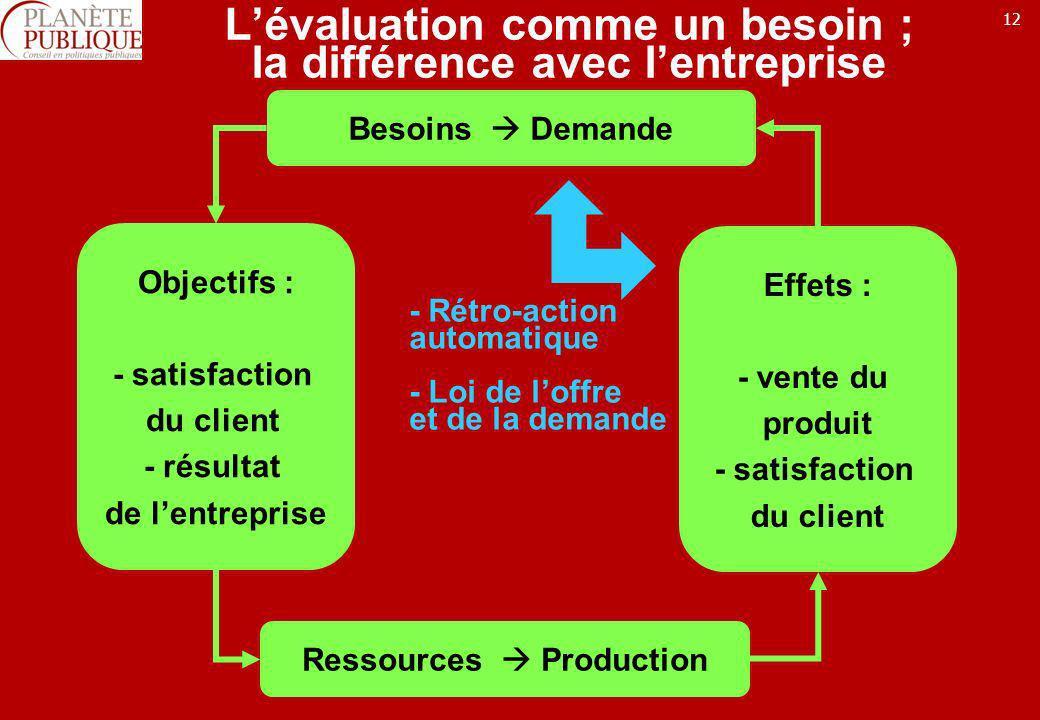 12 Lévaluation comme un besoin ; la différence avec lentreprise Besoins Demande Objectifs : - satisfaction du client - résultat de lentreprise Ressour