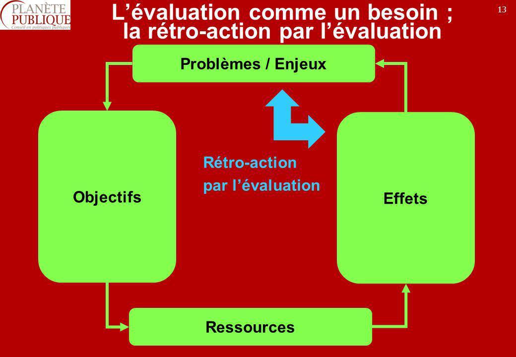 13 Lévaluation comme un besoin ; la rétro-action par lévaluation Problèmes / Enjeux Objectifs Ressources Effets Rétro-action par lévaluation
