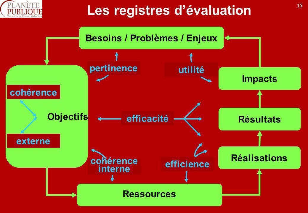 15 Les registres dévaluation Impacts Réalisations Résultats Besoins / Problèmes / Enjeux Ressources Objectifs pertinence cohérence interne utilité eff