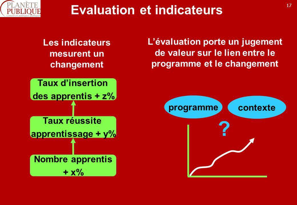 17 Evaluation et indicateurs Taux dinsertion des apprentis + z% Nombre apprentis + x% Taux réussite apprentissage + y% Les indicateurs mesurent un cha