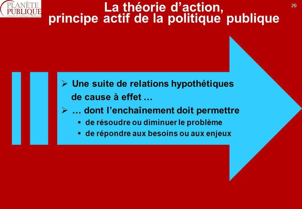 20 La théorie daction, principe actif de la politique publique Une suite de relations hypothétiques de cause à effet … … dont lenchaînement doit perme