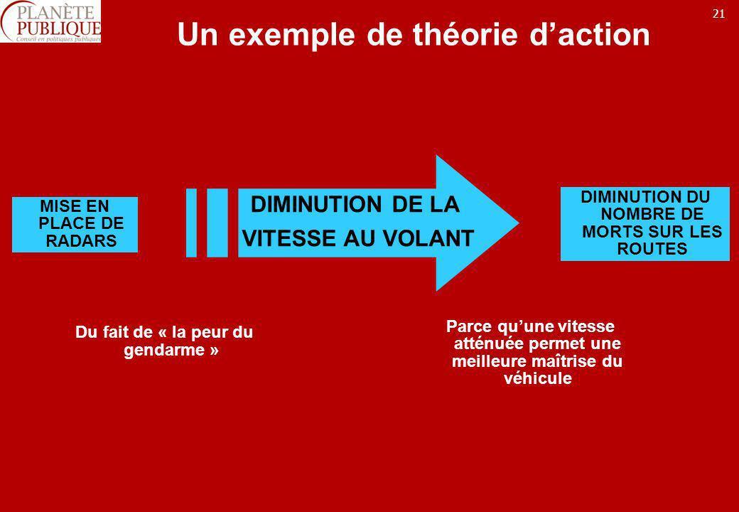21 Un exemple de théorie daction MISE EN PLACE DE RADARS DIMINUTION DU NOMBRE DE MORTS SUR LES ROUTES Du fait de « la peur du gendarme » Parce quune v