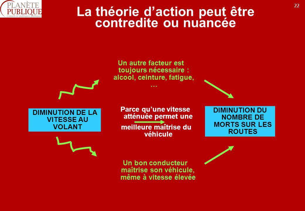 22 La théorie daction peut être contredite ou nuancée DIMINUTION DE LA VITESSE AU VOLANT DIMINUTION DU NOMBRE DE MORTS SUR LES ROUTES Parce quune vite