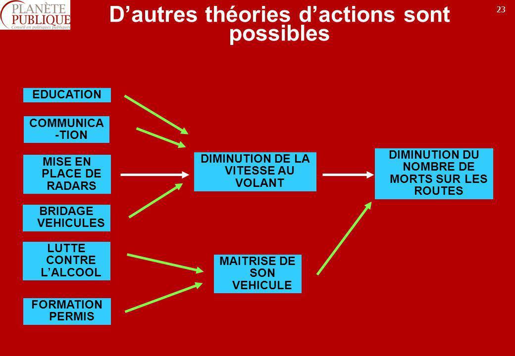23 Dautres théories dactions sont possibles MISE EN PLACE DE RADARS DIMINUTION DE LA VITESSE AU VOLANT DIMINUTION DU NOMBRE DE MORTS SUR LES ROUTES ED