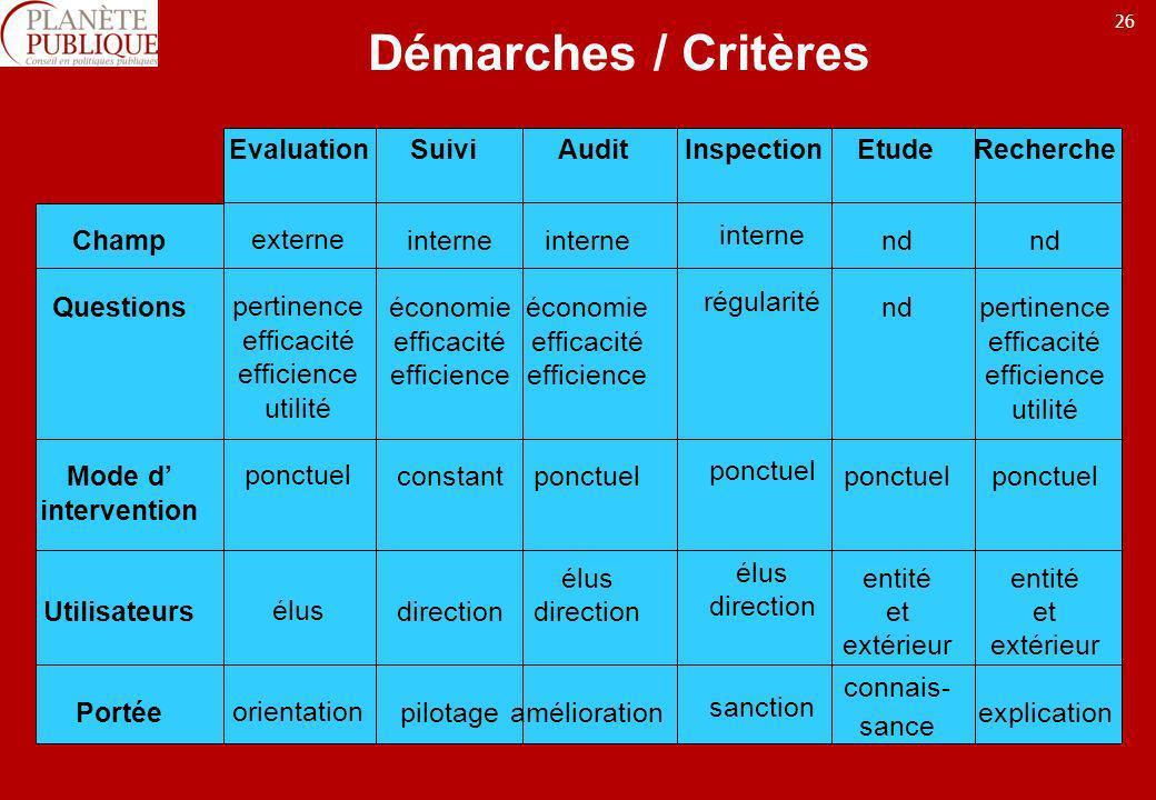 26 Démarches / Critères Evaluation Suivi Audit Inspection Etude Recherche Champ Questions Mode d intervention Utilisateurs Portée externe pertinence e