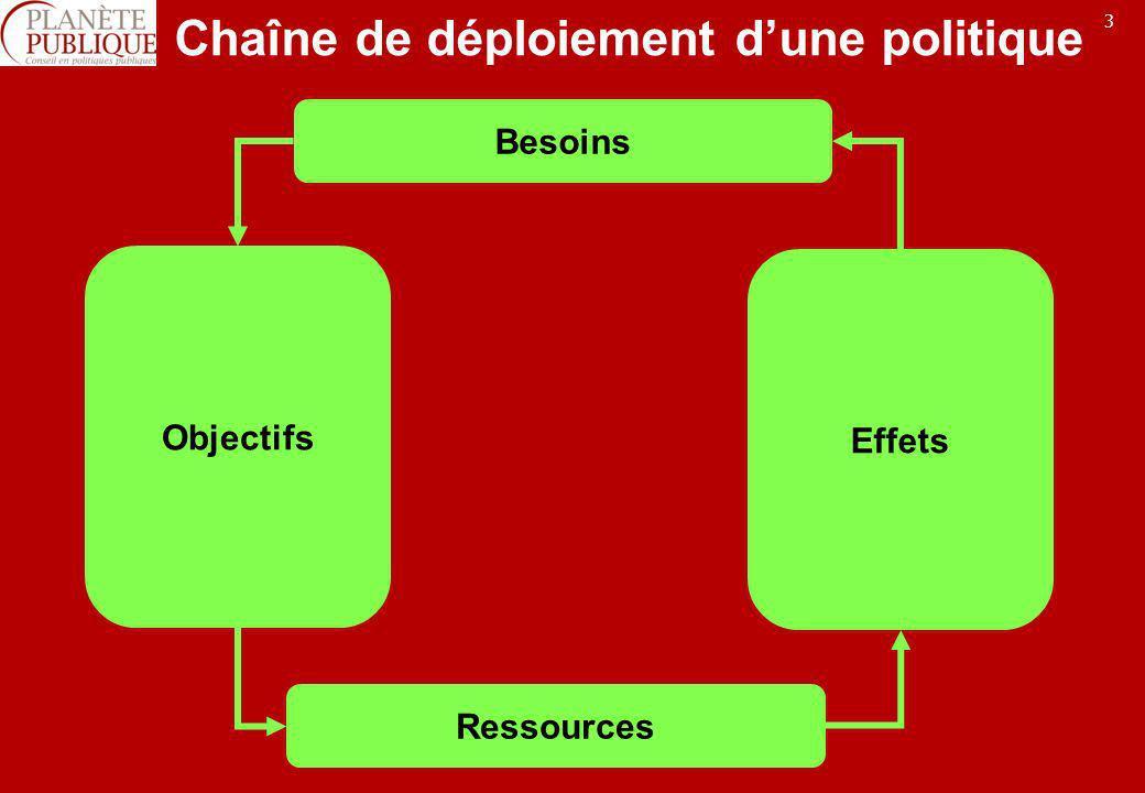 4 Chaîne de déploiement dune politique Besoins / Problèmes / Enjeux Ressources humaines, Financières, techniques … Objectifs stratégiques Objectifs opérationnels Objectifs spécifiques Effets