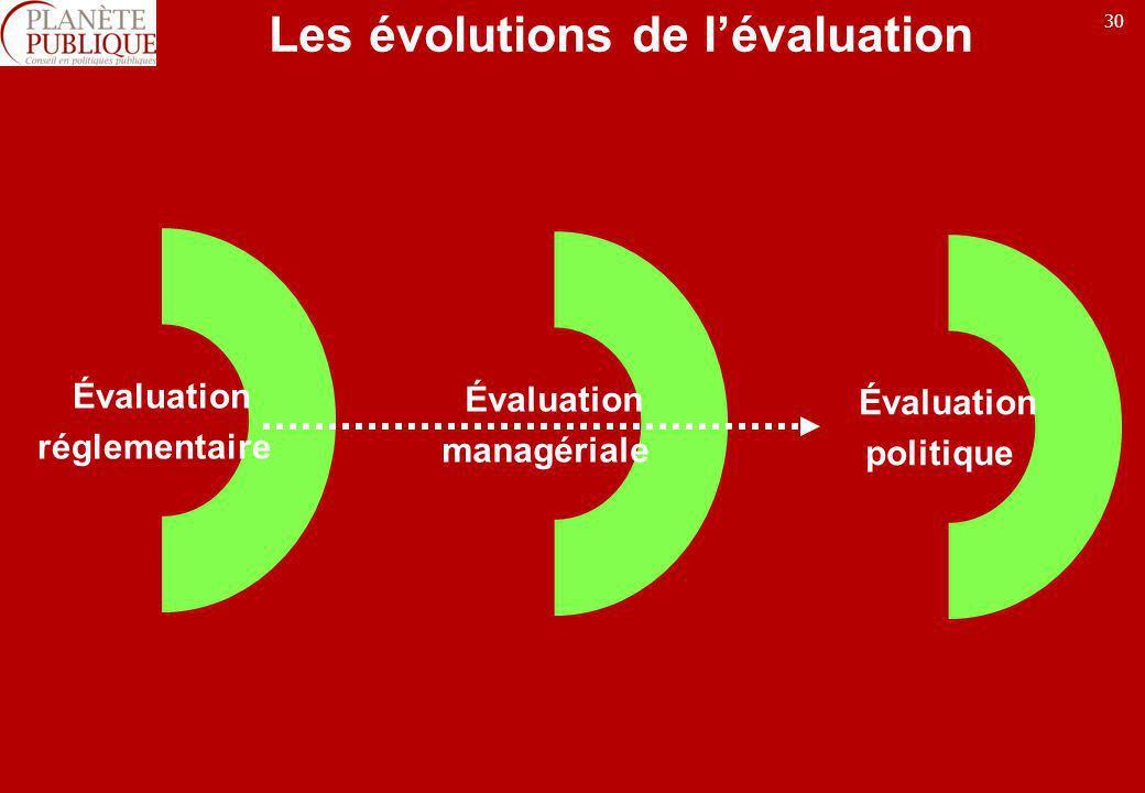30 Les évolutions de lévaluation Évaluation réglementaire Évaluation managériale Évaluation politique