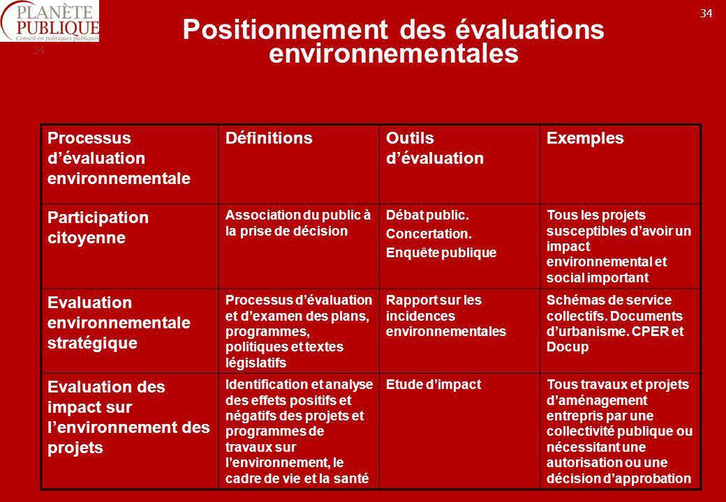 34 Positionnement des évaluations environnementales Processus dévaluation environnementale DéfinitionsOutils dévaluation Exemples Participation citoye