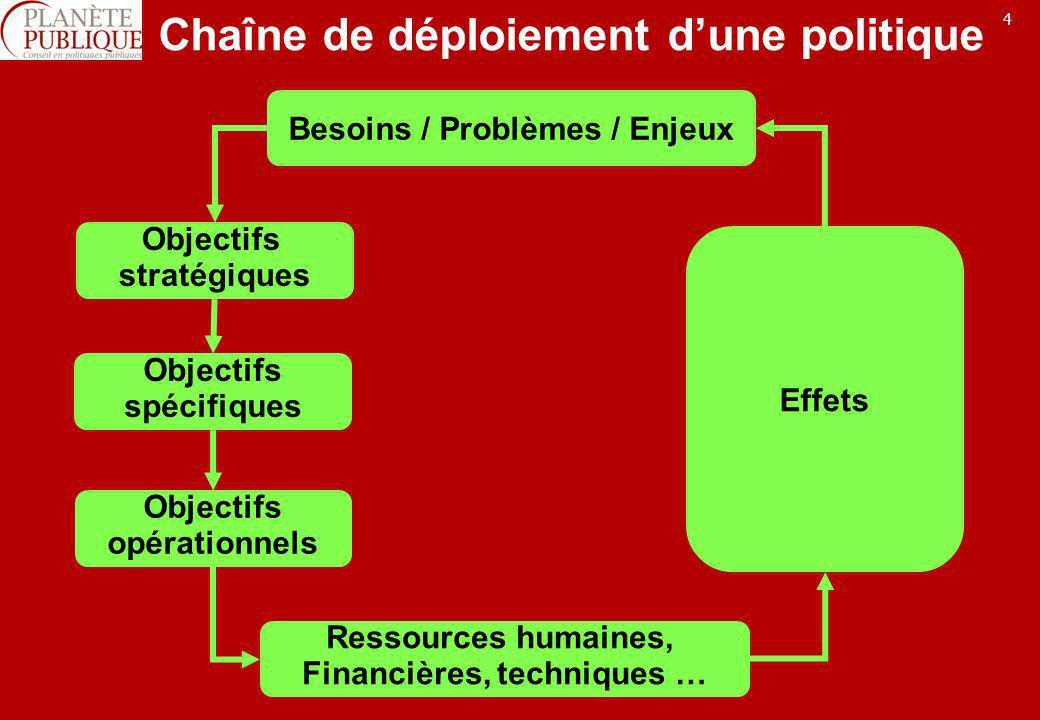 5 Chaîne de déploiement dune politique Impacts Réalisations Résultats Besoins / Problèmes / Enjeux Ressources humaines, Financières, techniques … Objectifs stratégiques Objectifs opérationnels Objectifs spécifiques