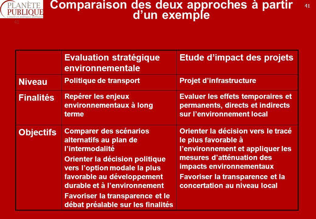 41 Comparaison des deux approches à partir dun exemple Evaluation stratégique environnementale Etude dimpact des projets Niveau Politique de transport