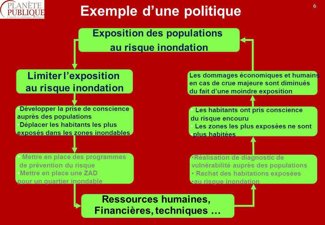 6 Exemple dune politique Les dommages économiques et humains en cas de crue majeure sont diminués du fait dune moindre exposition Réalisation de diagn