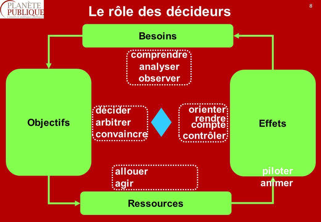 9 Les outils des décideurs Besoins Objectifs Ressources Effets prospective marketing public … analyse stratégique pilotage audit contrôle de gestion évaluation de politiques