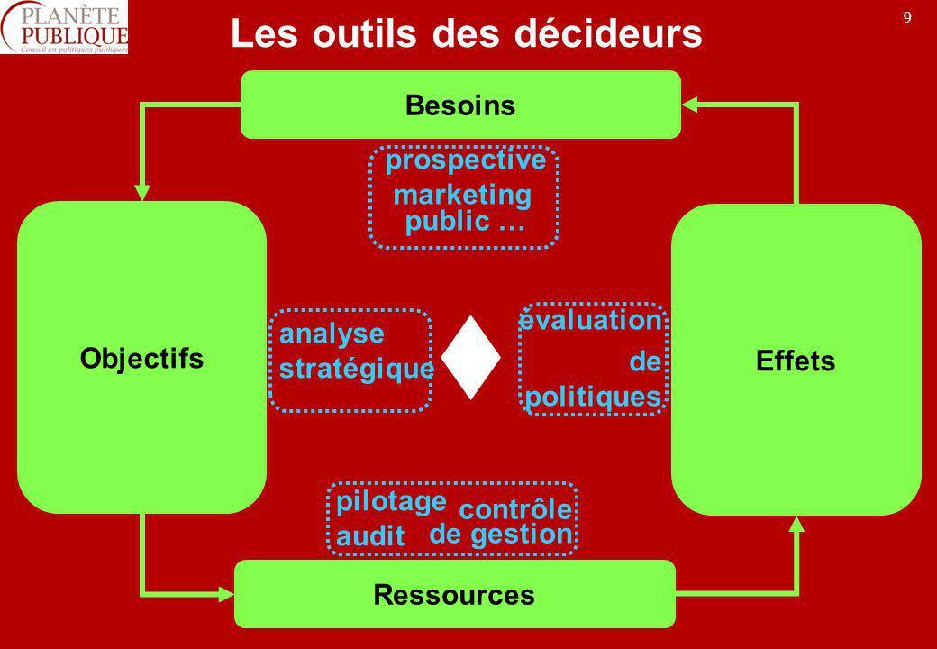 9 Les outils des décideurs Besoins Objectifs Ressources Effets prospective marketing public … analyse stratégique pilotage audit contrôle de gestion é