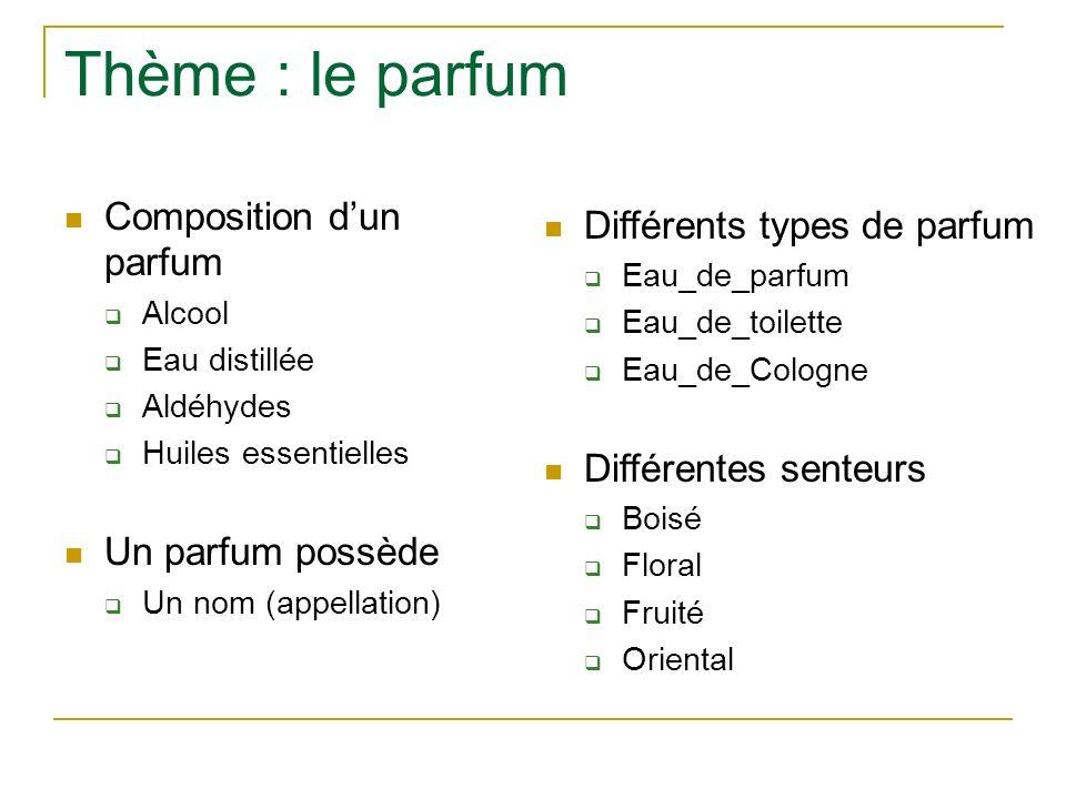 Thème : le parfum Composition dun parfum Alcool Eau distillée Aldéhydes Huiles essentielles Un parfum possède Un nom (appellation) Différents types de