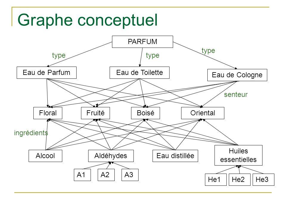 Graphe conceptuel PARFUM Eau de ToiletteEau de Parfum Eau de Cologne FloralFruitéBoiséOriental AlcoolAldéhydesEau distillée Huiles essentielles A3A1 H