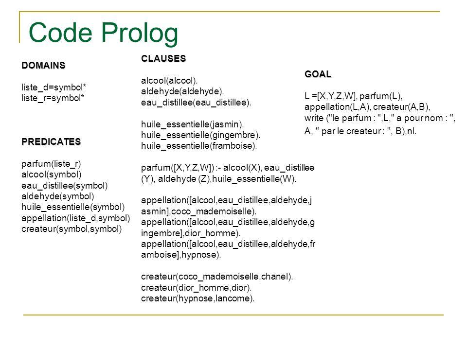 Code Prolog DOMAINS liste_d=symbol* liste_r=symbol*PREDICATES parfum(liste_r) alcool(symbol) eau_distillee(symbol) aldehyde(symbol) huile_essentielle(