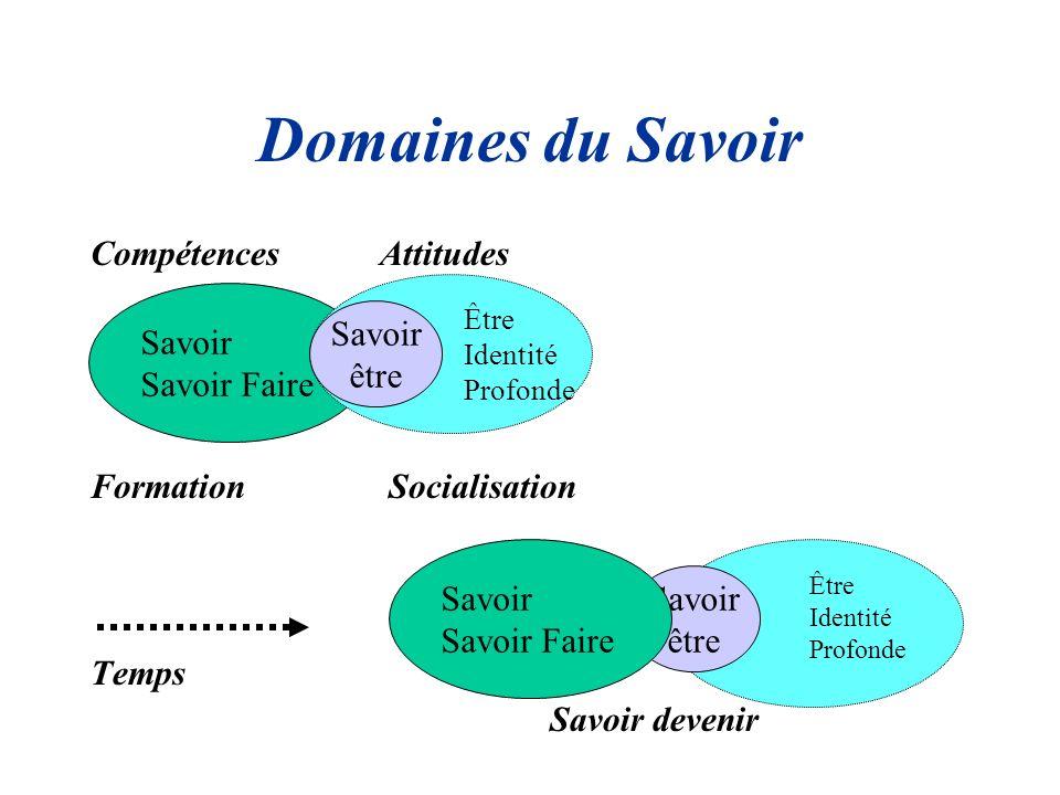 Domaines du Savoir Compétences Attitudes Formation Socialisation Temps Savoir devenir Savoir Savoir Faire Être Identité Profonde Savoir être Être Iden