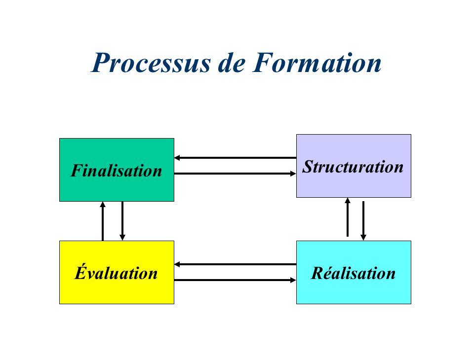 Processus de Formation Finalisation ÉvaluationRéalisation Structuration